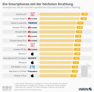 Die Smartphones mit der höchsten Strahlung